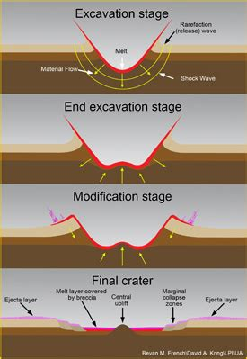 Impact Crater Formation