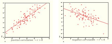 Difference Between Positive Correlation and Negative