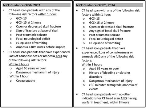 Should all anticoagulated patients with head injury